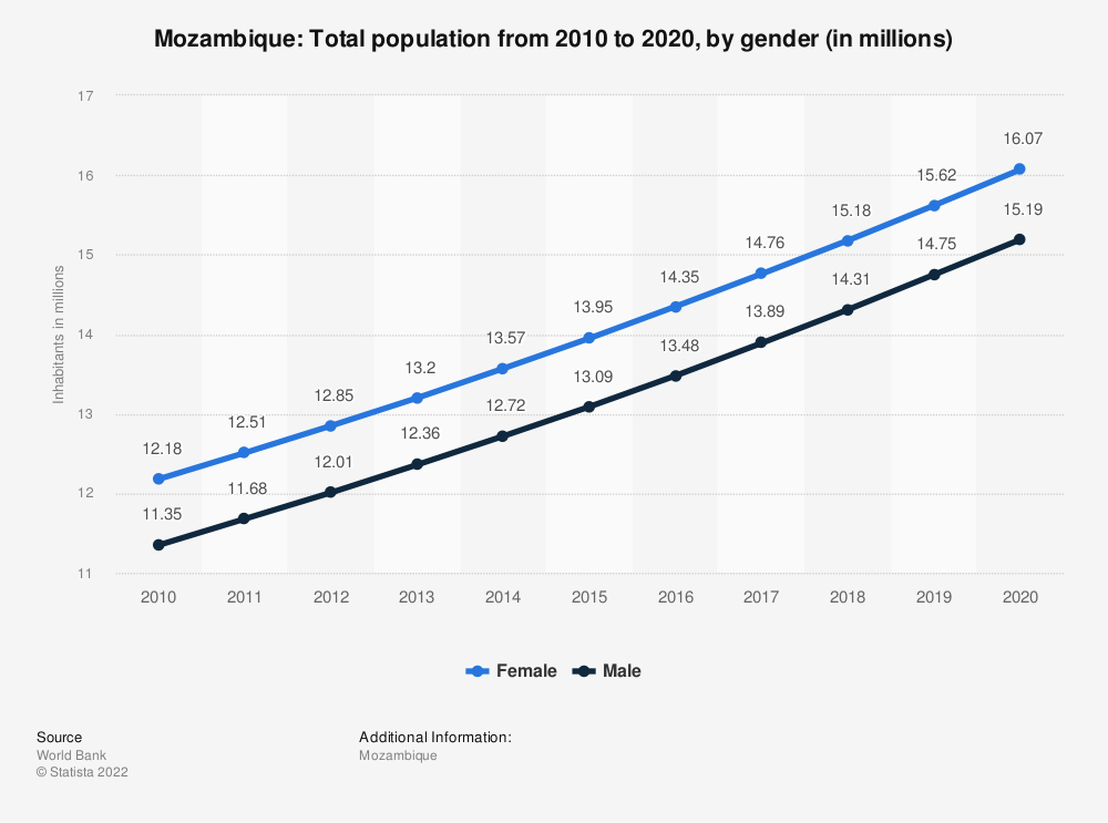 Statistic: Mozambique: Total population from 2007 to 2017, by gender (in millions) | Statista