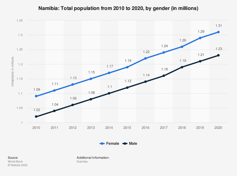 Statistic: Namibia: Total population from 2009 to 2019, by gender (in millions) | Statista