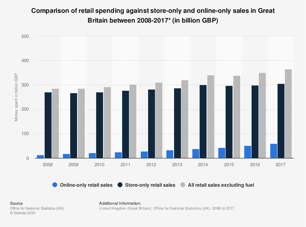 Statistic: Comparison of retail spending against store-only and online-only sales in Great Britain between 2008-2017* (in billion GBP) | Statista