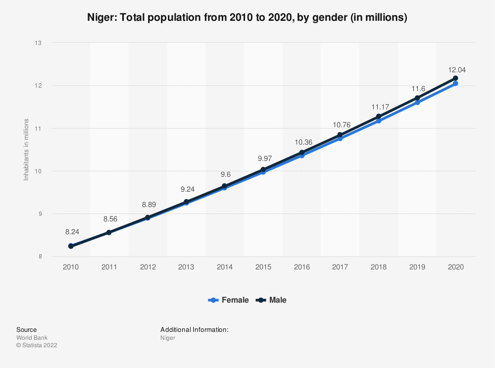 Statistic: Niger: Total population from 2007 to 2017, by gender (in millions) | Statista