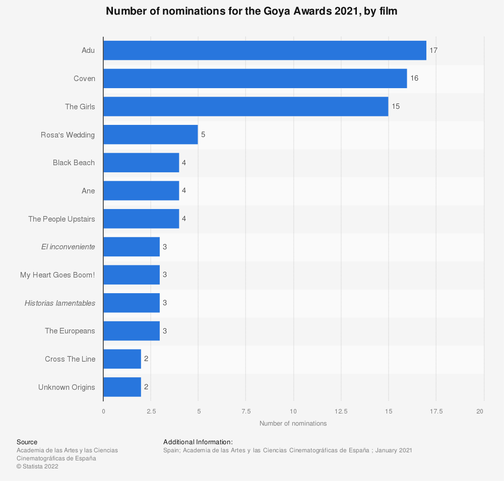 Statistic: Number of nominations for the Goya Awards 2019, by film | Statista