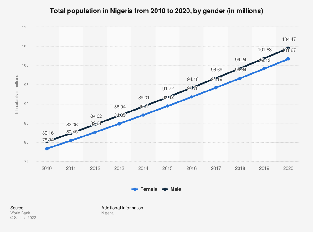 Statistic: Nigeria: Total population from 2007 to 2017, by gender (in millions) | Statista