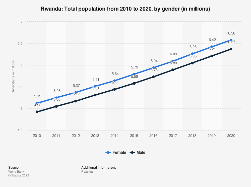 Statistic: Rwanda: Total population from 2009 to 2019, by gender (in millions) | Statista