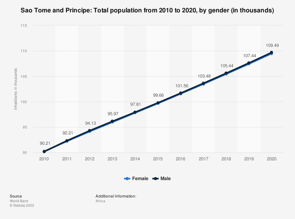 Statistic: Sao Tome and Principe: Total population from 2007 to 2017, by gender (in thousands) | Statista