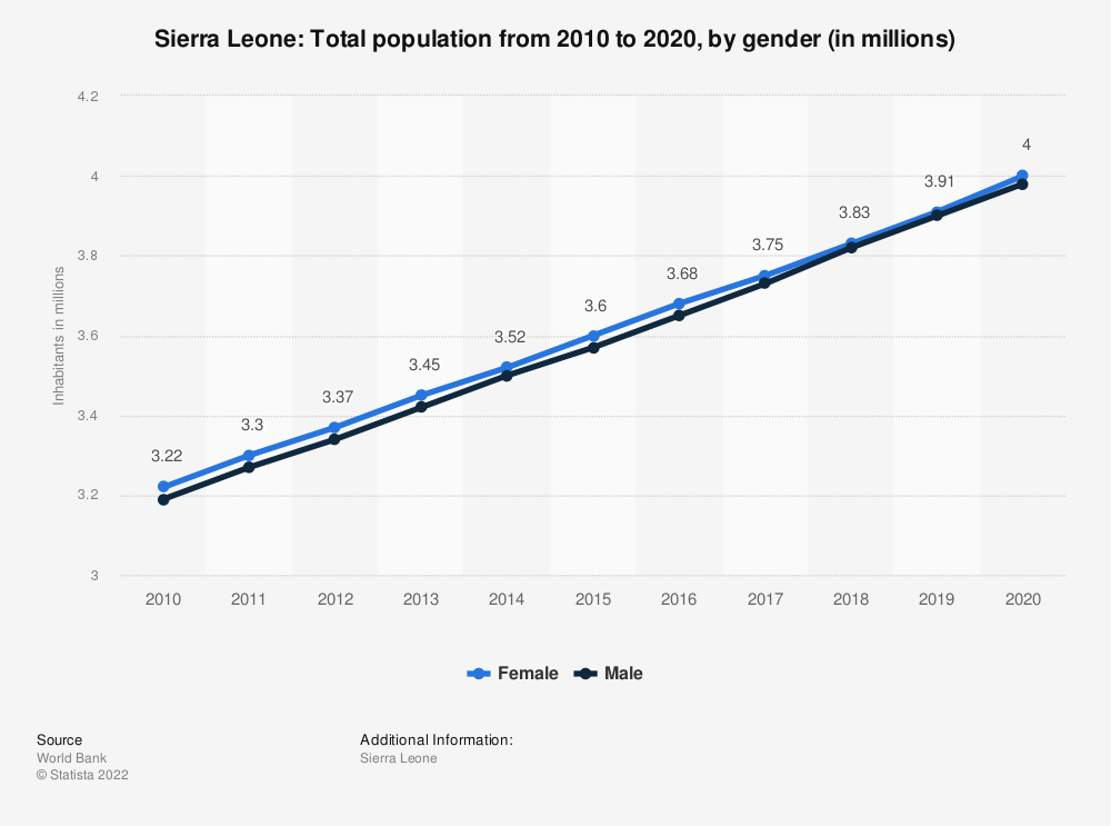 Statistic: Sierra Leone: Total population from 2008 to 2018, by gender (in millions) | Statista