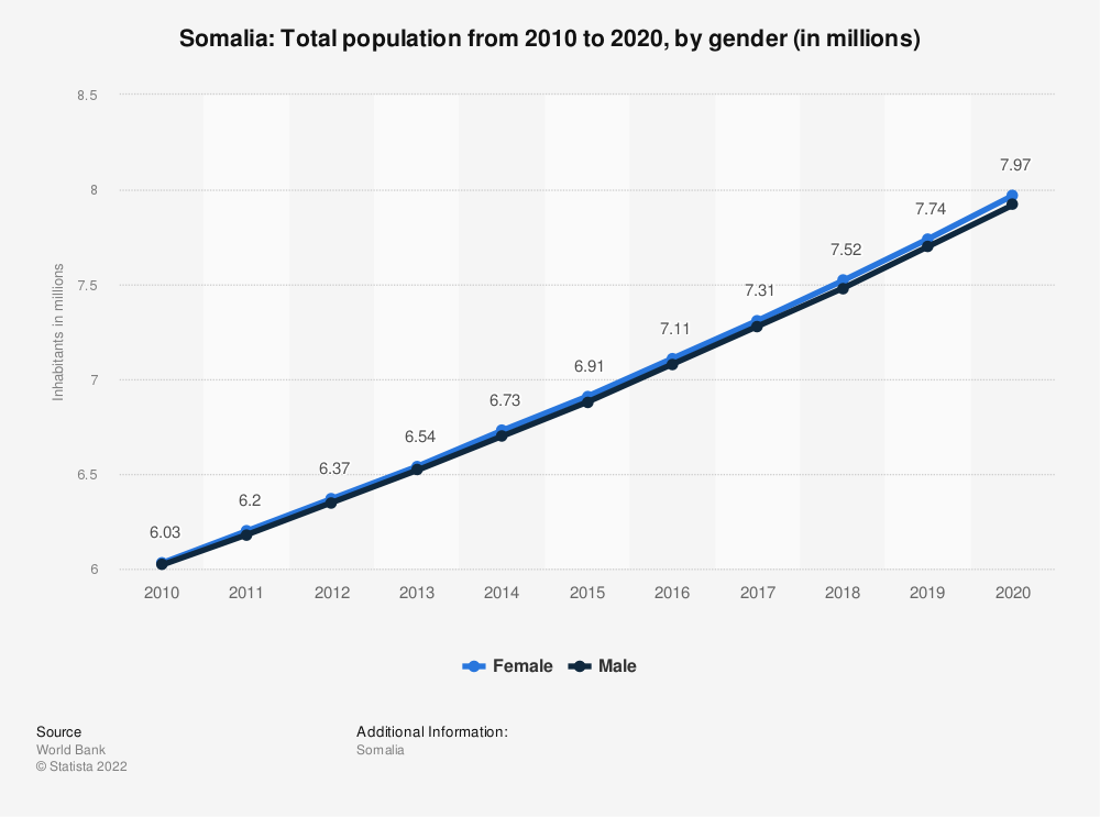 Statistic: Somalia: Total population from 2009 to 2019, by gender (in millions) | Statista
