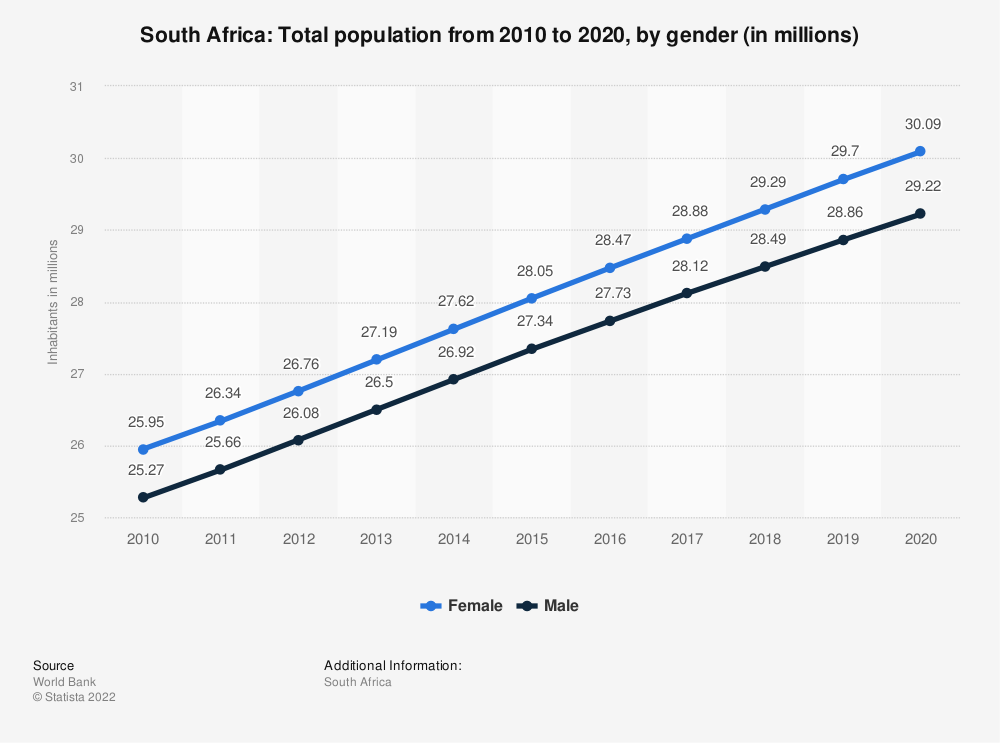 Statistic: South Africa: Total population from 2007 to 2017, by gender (in millions) | Statista