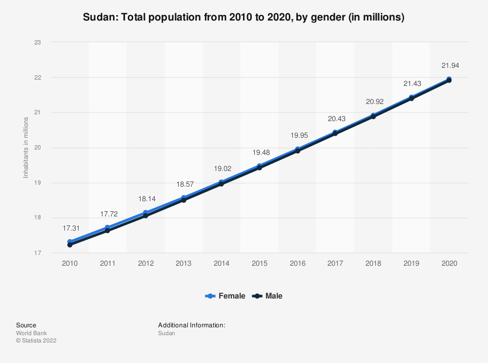 Statistic: Sudan: Total population from 2009 to 2019, by gender (in millions) | Statista