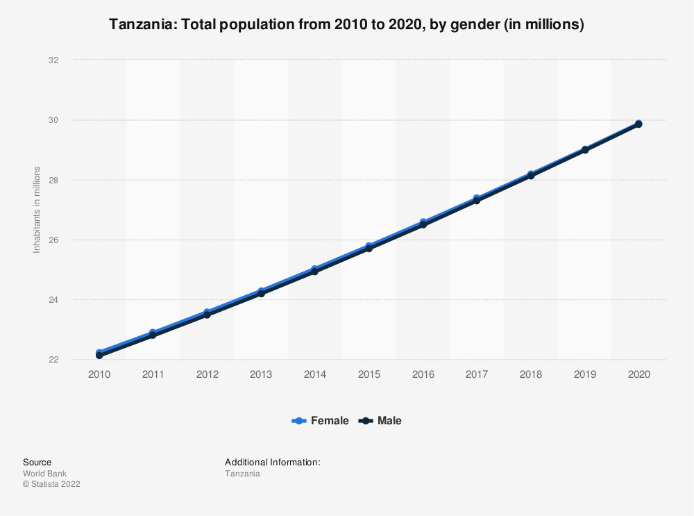 Statistic: Tanzania: Total population from 2008 to 2018, by gender (in millions) | Statista