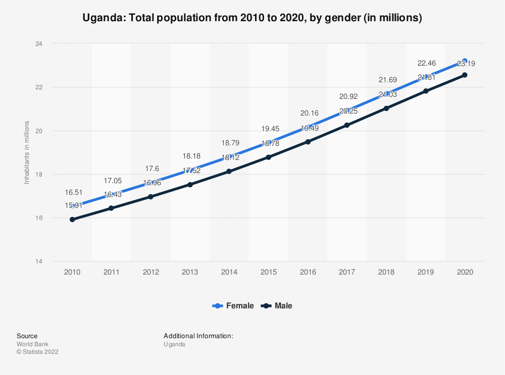 Statistic: Uganda: Total population from 2007 to 2017, by gender (in millions) | Statista