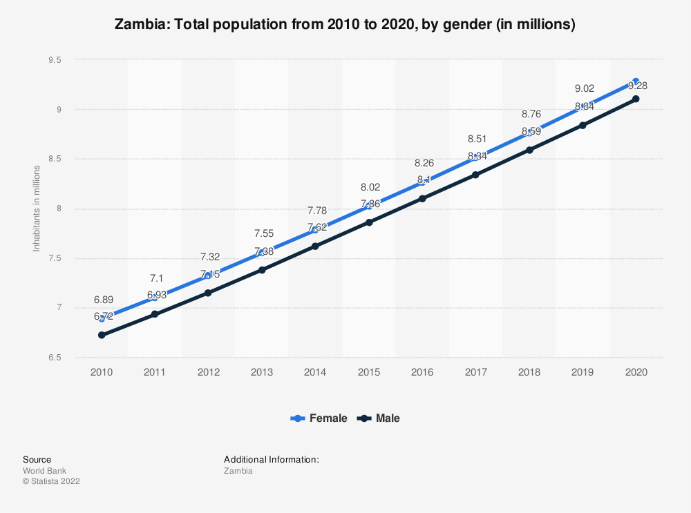 Statistic: Zambia: Total population from 2009 to 2019, by gender (in millions) | Statista