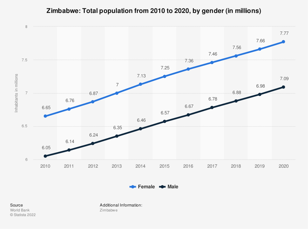 Statistic: Zimbabwe: Total population from 2007 to 2017, by gender (in millions) | Statista