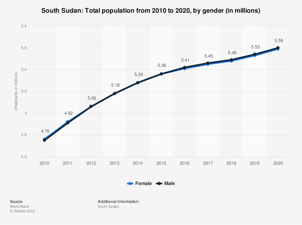 Statistic: South Sudan: Total population from 2007 to 2017, by gender (in millions)   Statista