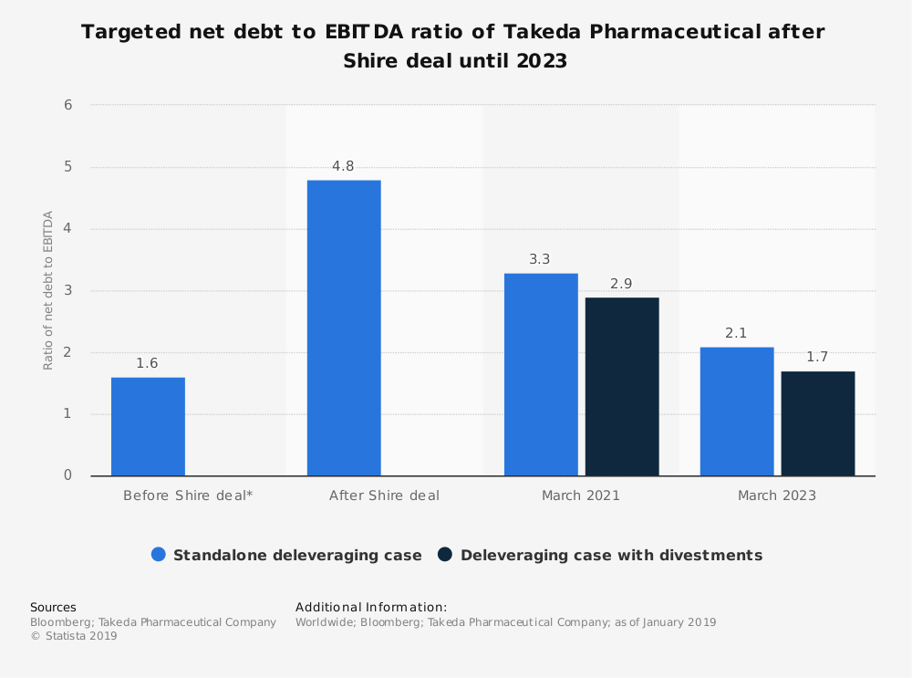 Statistic: Targeted net debt to EBITDA ratio of Takeda Pharmaceutical after Shire deal until 2023 | Statista