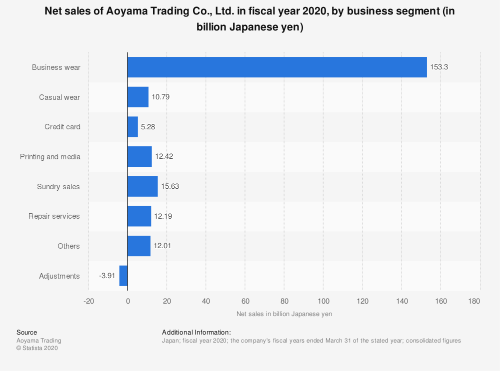 Statistic: Net sales of Aoyama Trading Co., Ltd. in fiscal year 2020, by business segment (in billion Japanese yen) | Statista