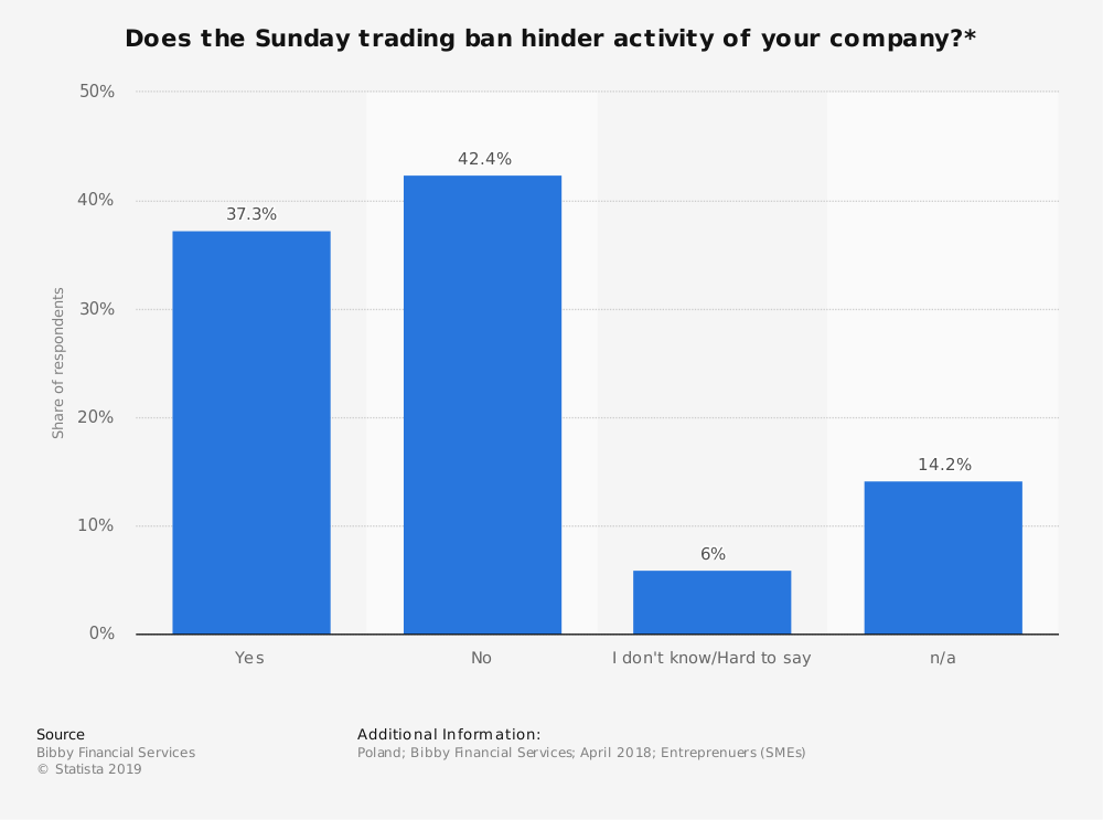 Statistic: Does the Sunday trading ban hinder activity of your company?* | Statista