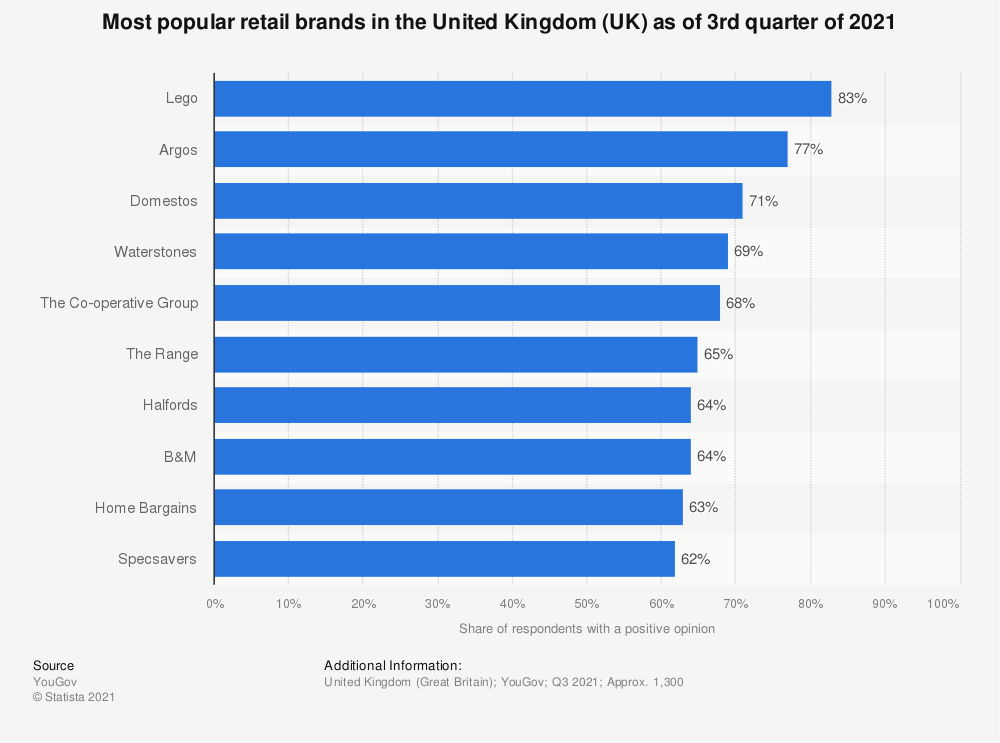Statistic: Most popular retail brands in the United Kingdom (UK) as of January 2019 | Statista