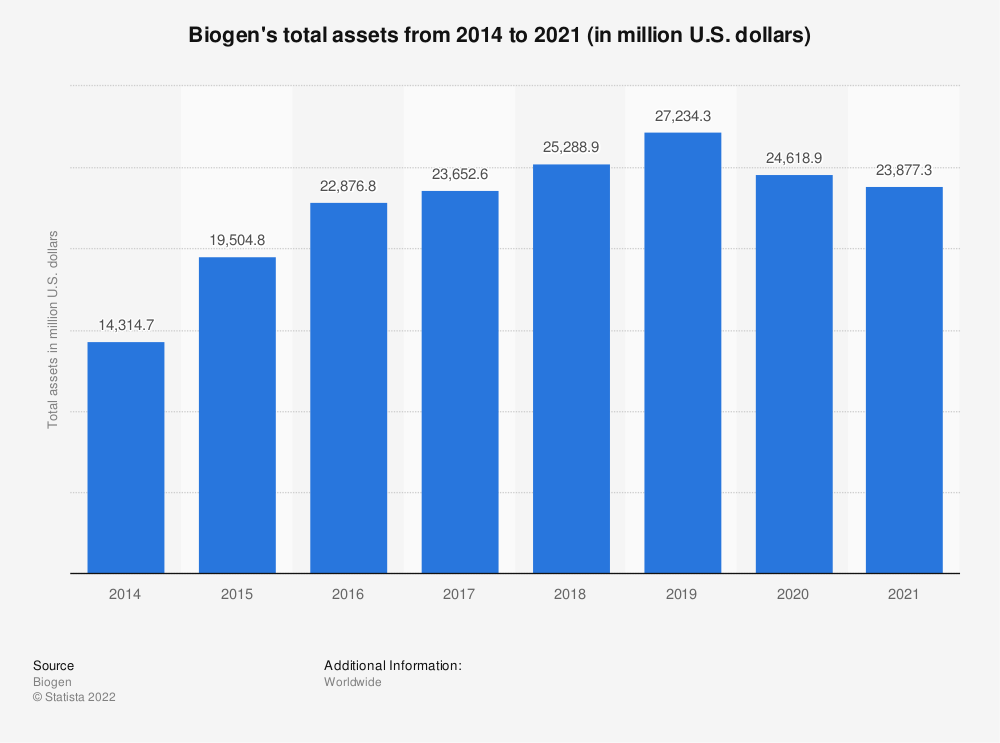 Statistic: Biogen's total assets from 2014 to 2019 (in million U.S. dollars) | Statista