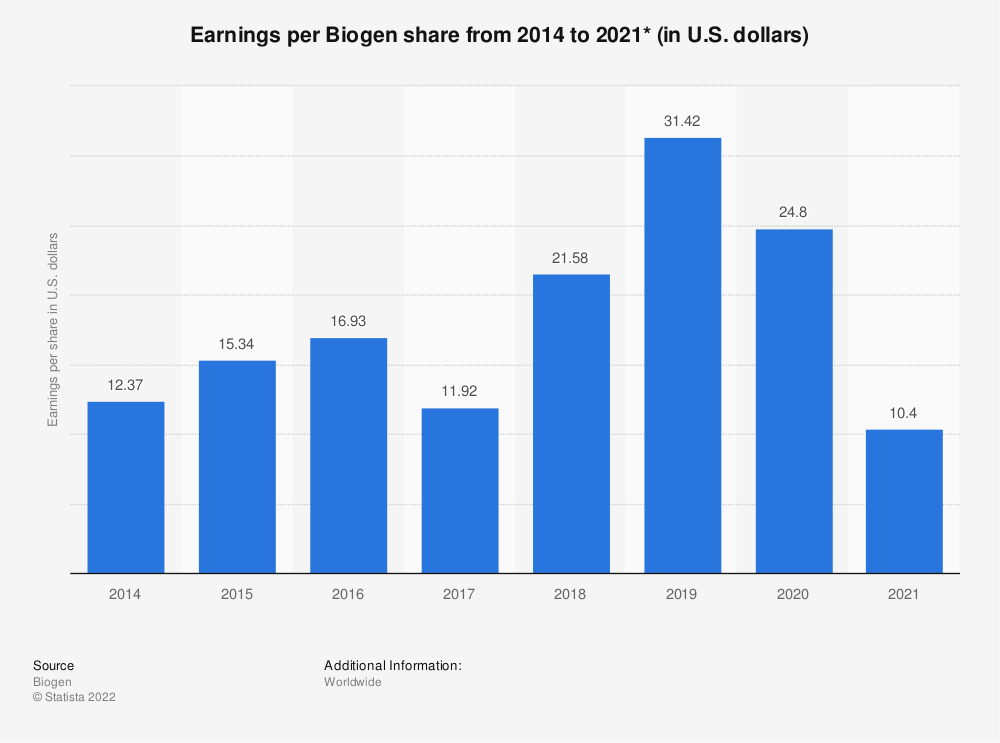 Statistic: Earnings per Biogen share from 2014 to 2018 (in U.S. dollars)* | Statista
