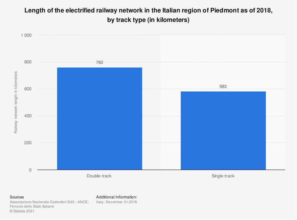 Statistic: Length of the electrified railway network in the Italian region of Piedmont as of 2018, by track type (in kilometers) | Statista