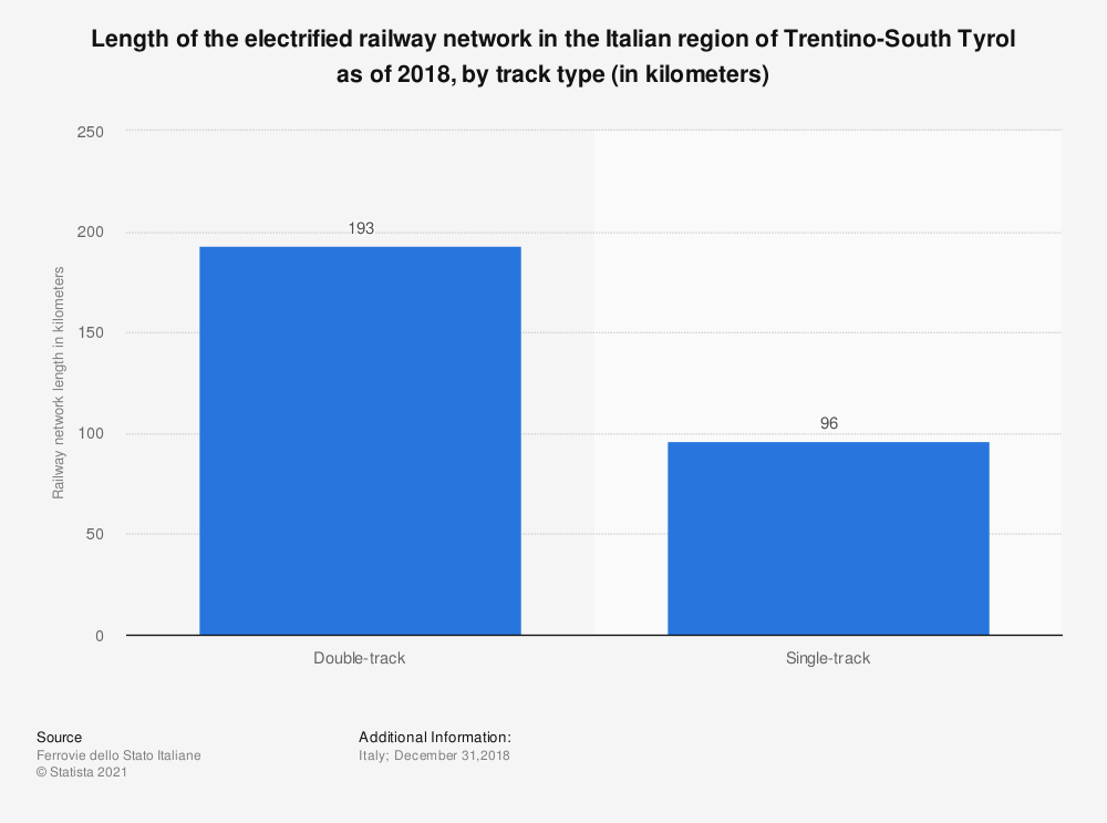 Statistic: Length of the electrified railway network in the Italian region of Trentino-South Tyrol as of 2018, by track type (in kilometers) | Statista