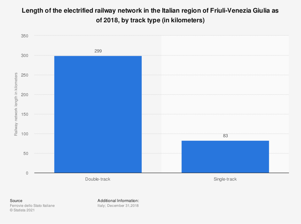 Statistic: Length of the electrified railway network in the Italian region of Friuli-Venezia Giulia as of 2018, by track type (in kilometers)   Statista