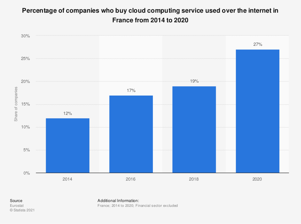 Statistic: Percentage of companies who buy cloud computing service used over the internet in France from 2014 to 2018 | Statista