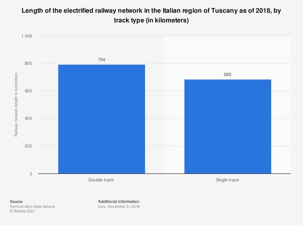 Statistic: Length of the electrified railway network in the Italian region of Tuscany as of 2018, by track type (in kilometers) | Statista
