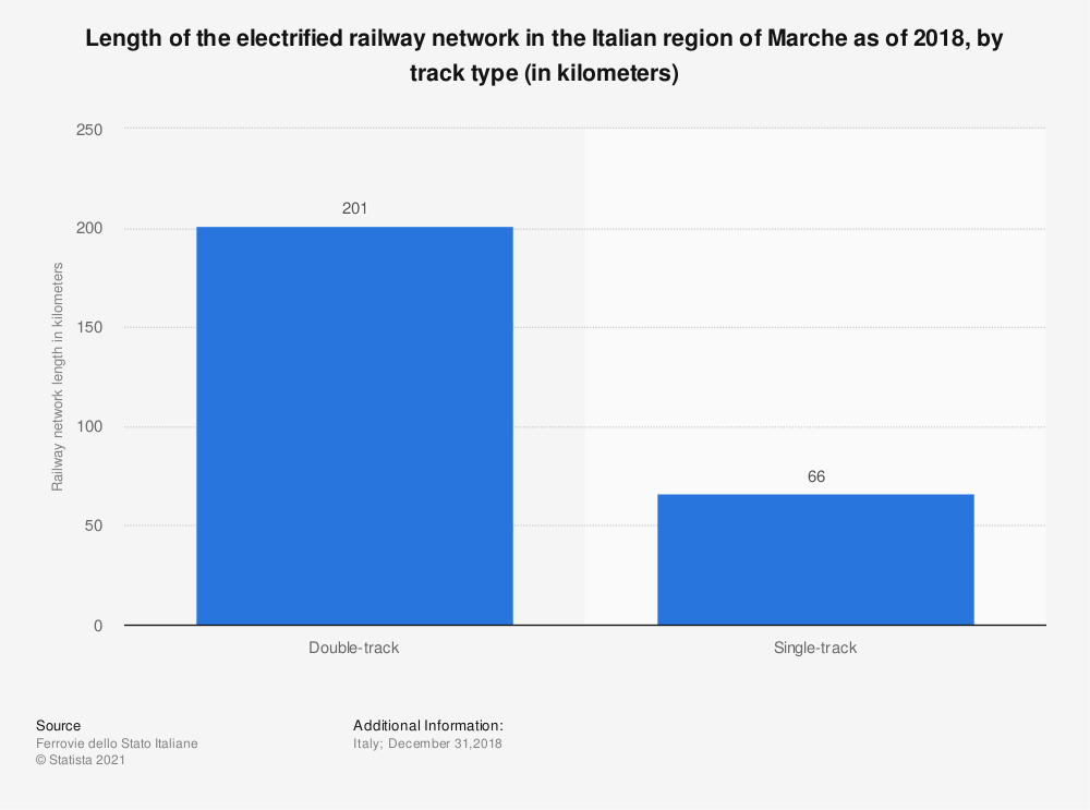 Statistic: Length of the electrified railway network in the Italian region of Marche as of 2018, by track type (in kilometers) | Statista