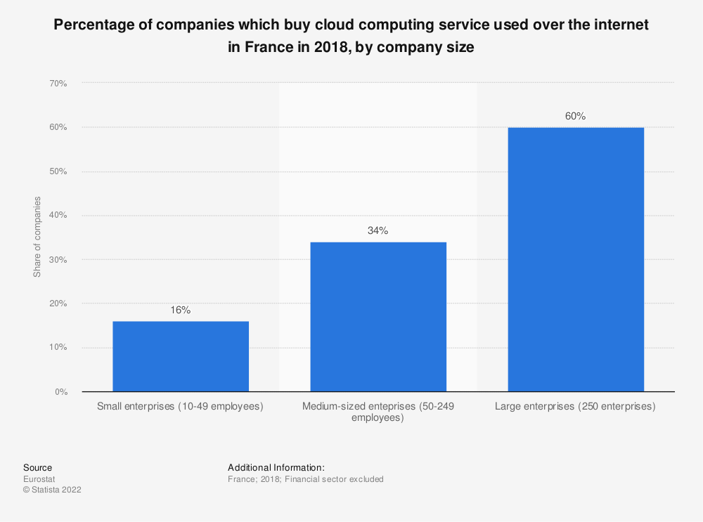 Statistic: Percentage of companies which buy cloud computing service used over the internet in France in 2018, by company size | Statista