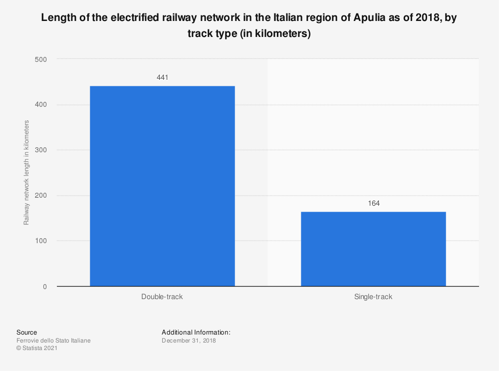 Statistic: Length of the electrified railway network in the Italian region of Apulia as of 2018, by track type (in kilometers) | Statista