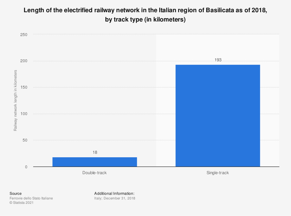 Statistic: Length of the electrified railway network in the Italian region of Basilicata as of 2018, by track type (in kilometers) | Statista