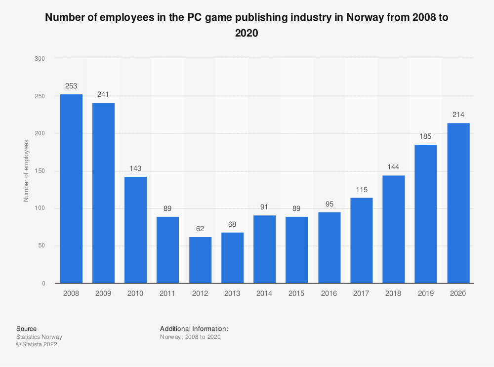 Statistic: Number of employees in the PC game publishing industry in Norway from 2008 to 2018   Statista