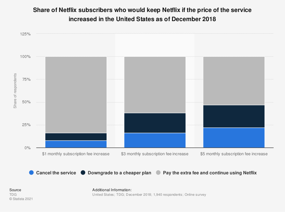 Statistic: Share of Netflix subscribers who would keep Netflix if the price of the service increased in the United States as of December 2018 | Statista