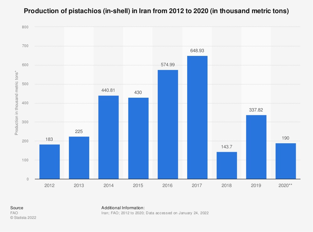Statistic: Production of pistachios (in-shell) in Iran from 2012 to 2017 (in 1,000 metric tons) | Statista