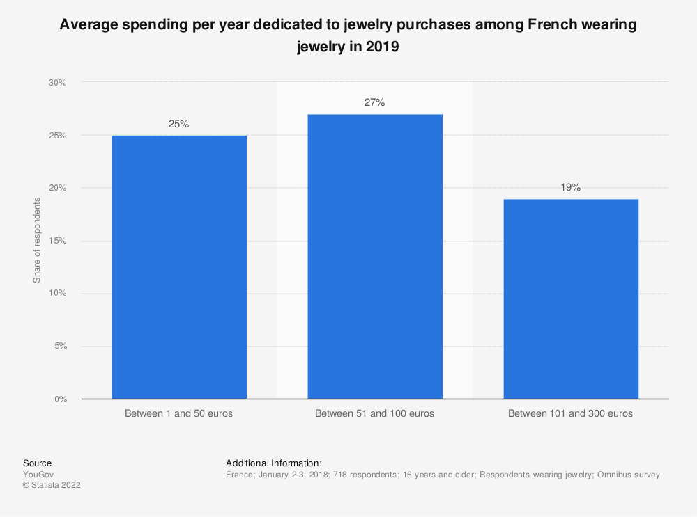 Statistic: Average spending per year dedicated to jewelry purchases among French wearing jewelry in 2019 | Statista