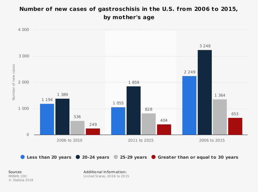 Statistic: Number of new cases of gastroschisis in the U.S. from 2006 to 2015, by mother's age | Statista