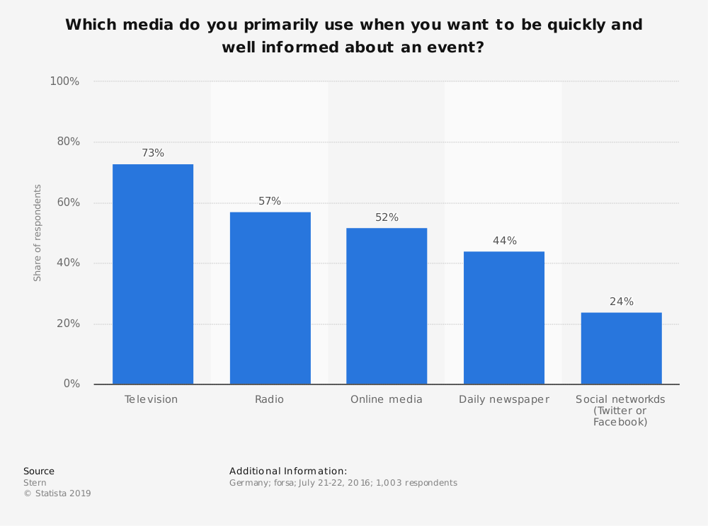Statistic: Which media do you primarily use when you want to be quickly and well informed about an event? | Statista