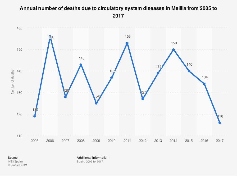 Statistic: Annual number of deaths due to circulatory system diseases in Melilla from 2005 to 2017 | Statista