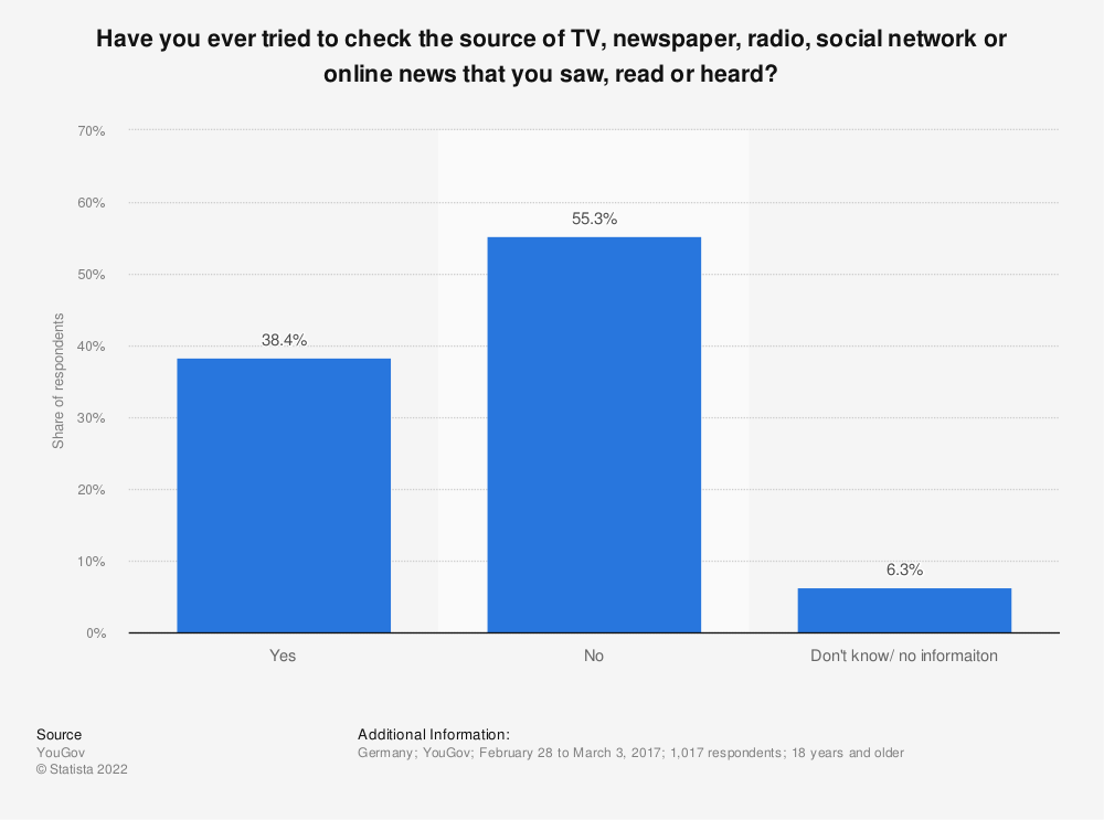 Statistic: Have you ever tried to check the source of TV, newspaper, radio, social network or online news that you saw, read or heard? | Statista