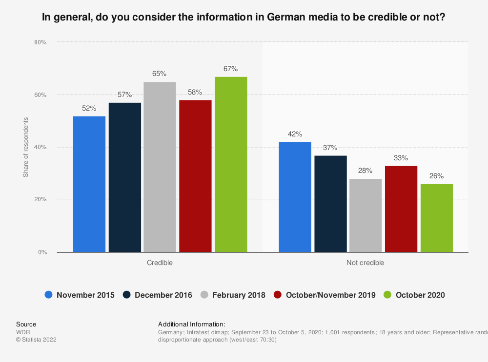 Statistic: In general, do you consider the information in German media to be credible or not? | Statista
