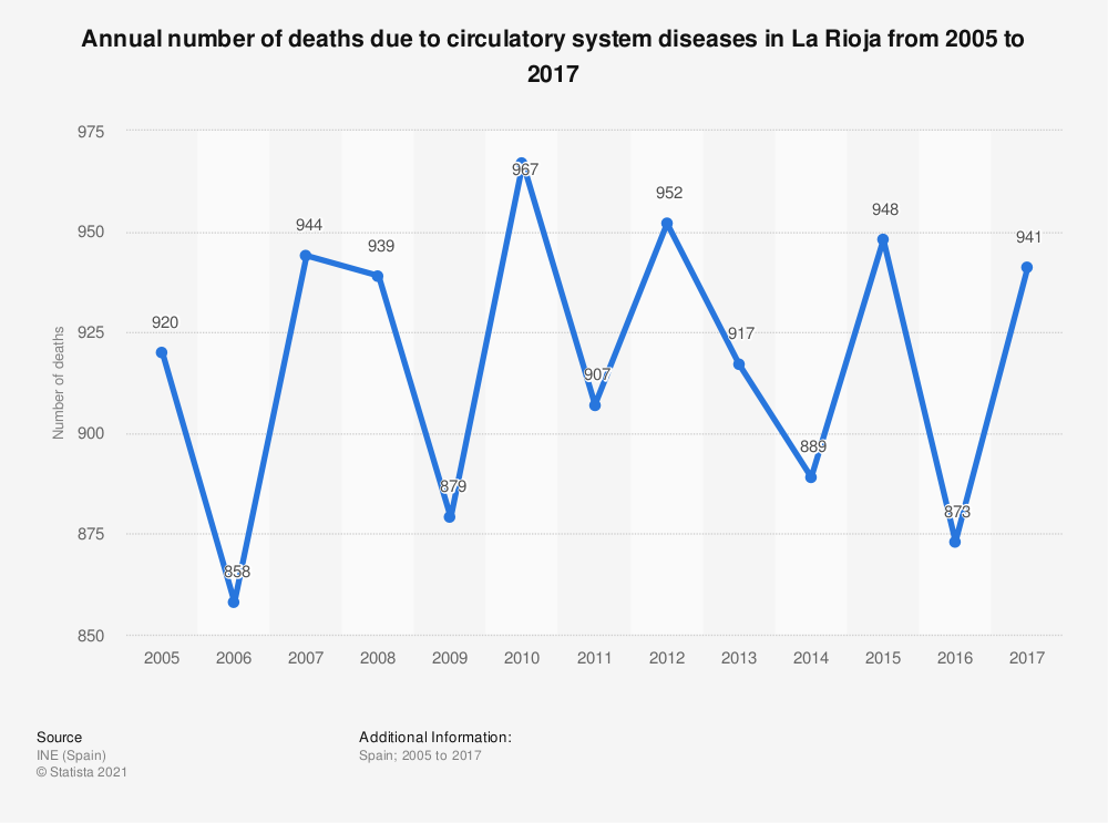 Statistic: Annual number of deaths due to circulatory system diseases in La Rioja from 2005 to 2017 | Statista