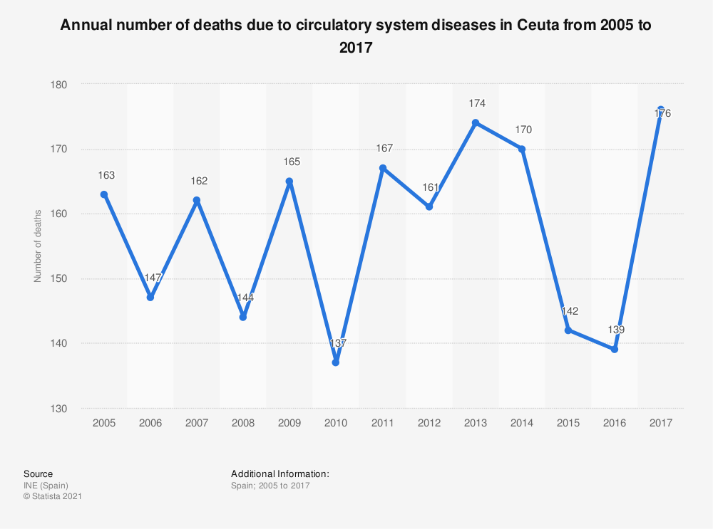 Statistic: Annual number of deaths due to circulatory system diseases in Ceuta from 2005 to 2017 | Statista