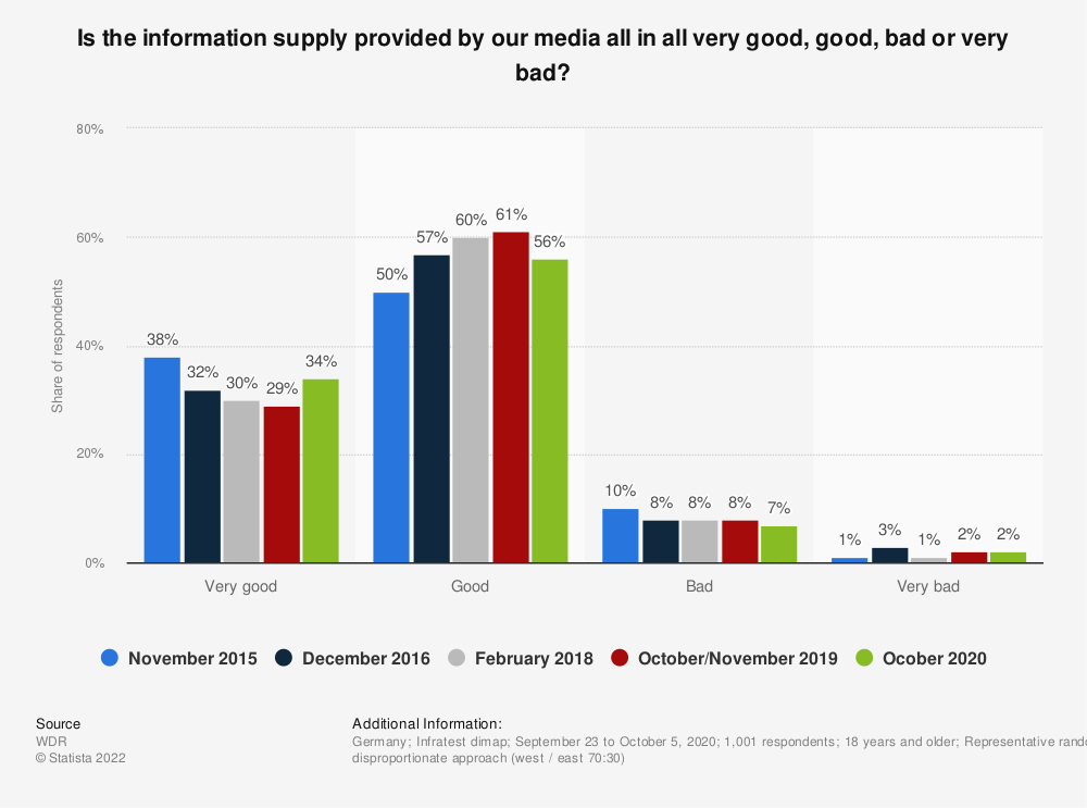 Statistic: Is the information supply provided by our media all in all very good, good, bad or very bad? | Statista