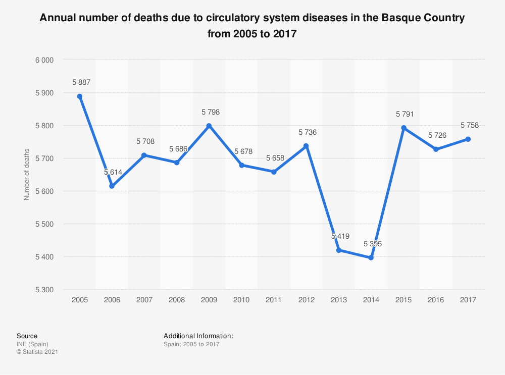 Statistic: Annual number of deaths due to circulatory system diseases in the Basque Country from 2005 to 2017 | Statista