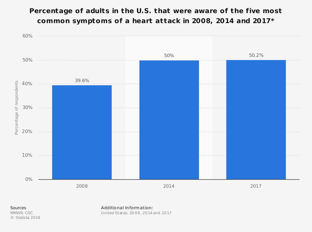 Statistic: Percentage of adults in the U.S. that were aware of the five most common symptoms of a heart attack in 2008, 2014 and 2017* | Statista