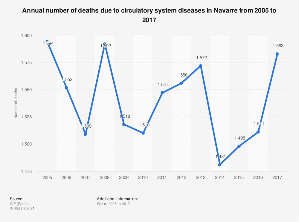Statistic: Annual number of deaths due to circulatory system diseases in Navarre from 2005 to 2017 | Statista
