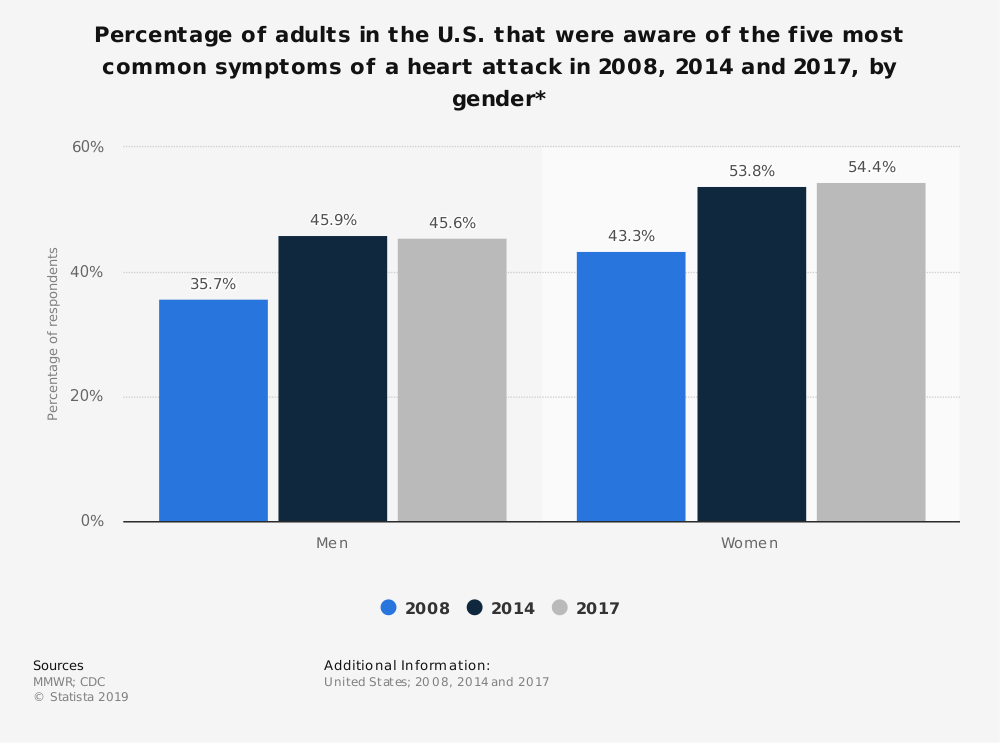 Statistic: Percentage of adults in the U.S. that were aware of the five most common symptoms of a heart attack in 2008, 2014 and 2017, by gender* | Statista