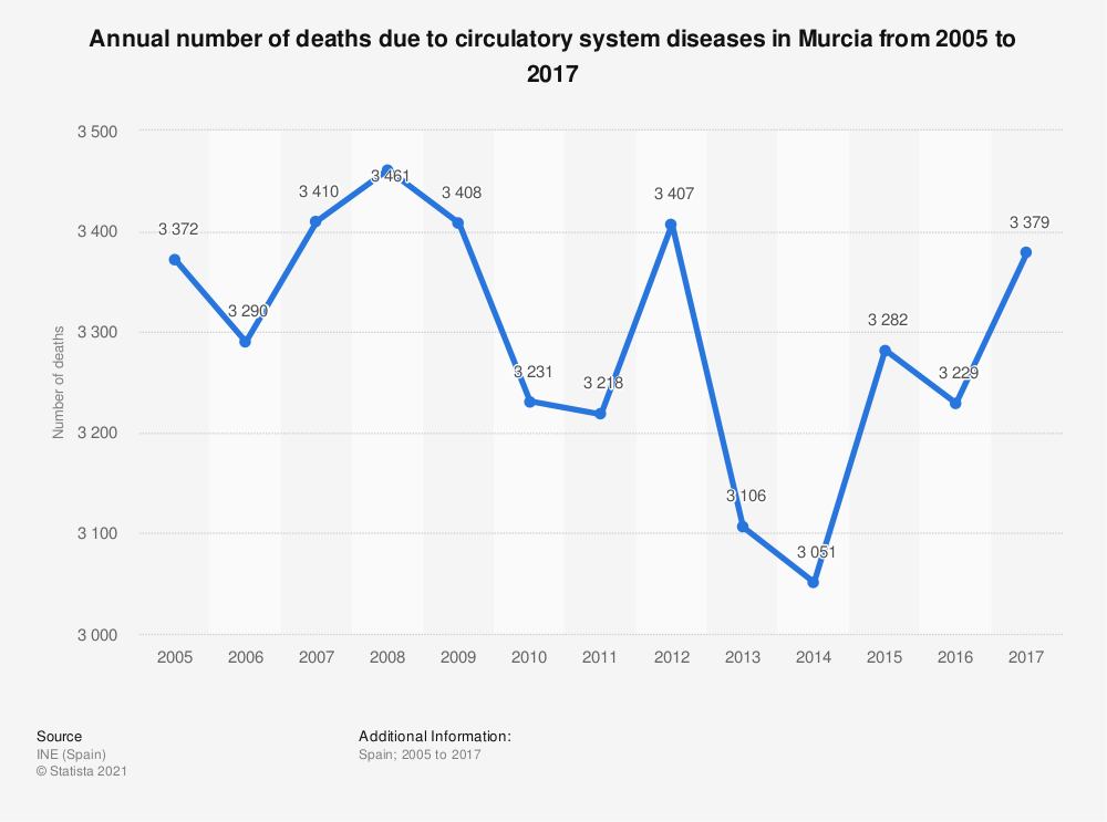 Statistic: Annual number of deaths due to circulatory system diseases in Murcia from 2005 to 2017 | Statista