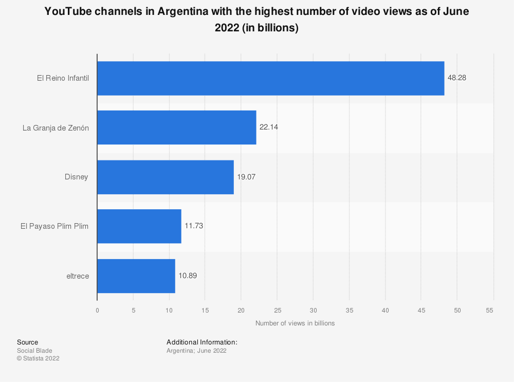 Statistic: YouTube channels in Argentina with the highest number of video views as of July 2020 (in billions) | Statista
